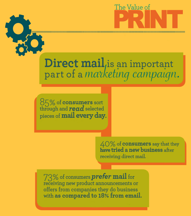 value of print - direct mail